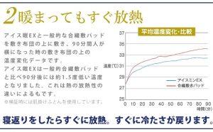 ひんやり敷きパッド ロマンス小杉のクール敷きパッドアイス眠EXの温度データ